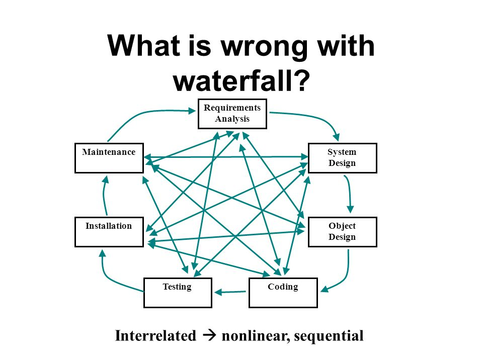 What is wrong with waterfall