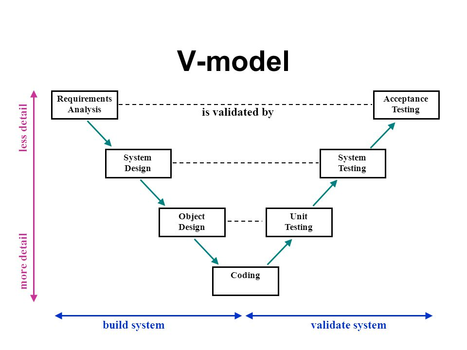 V-model is validated by less detail more detail build system