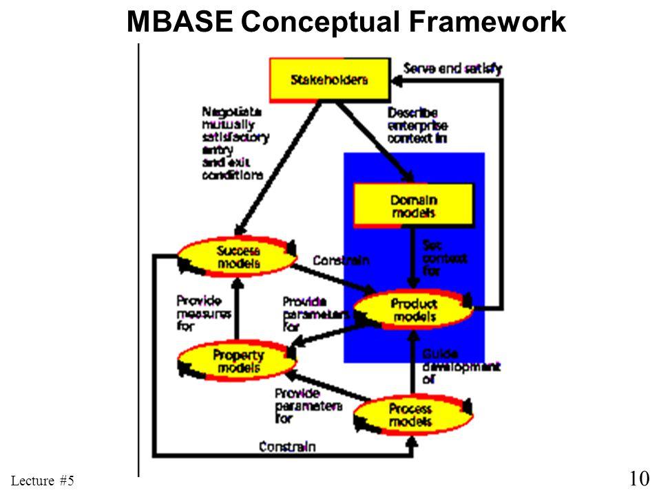 MBASE Conceptual Framework
