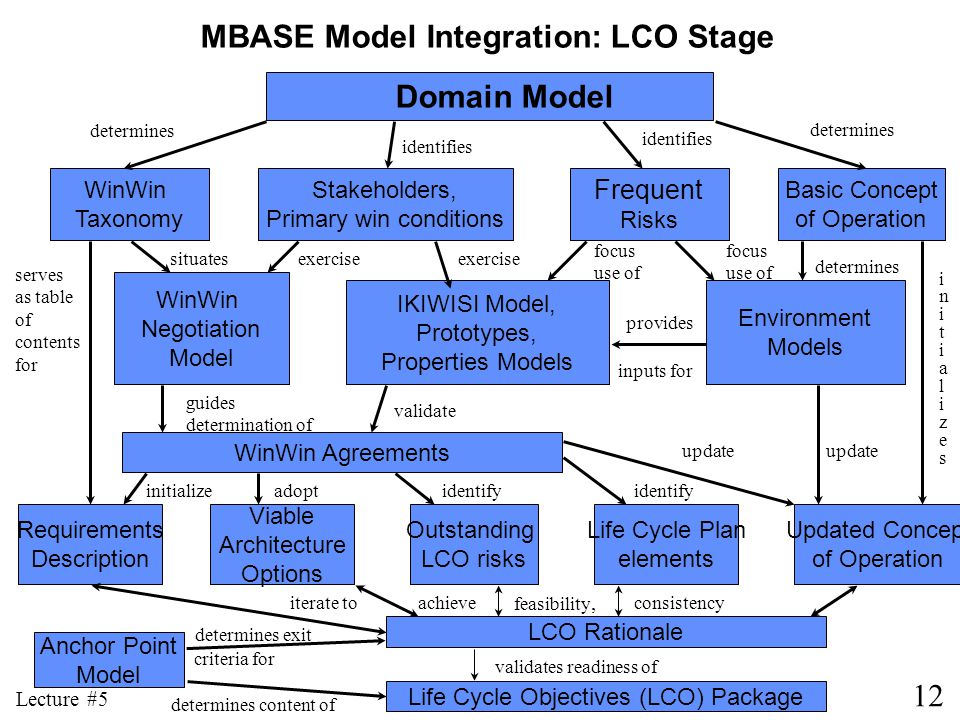MBASE Model Integration: LCO Stage