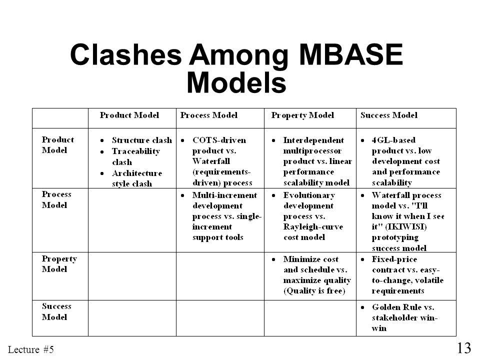 Clashes Among MBASE Models