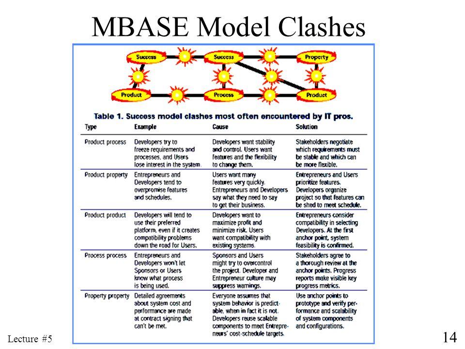 MBASE Model Clashes