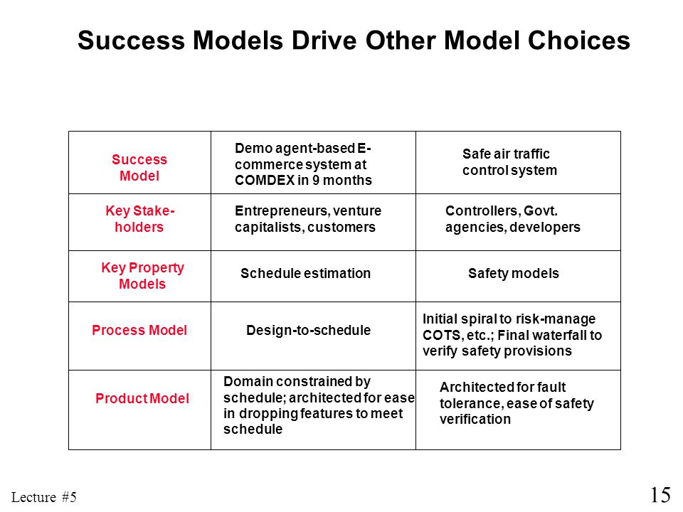 Success Models Drive Other Model Choices
