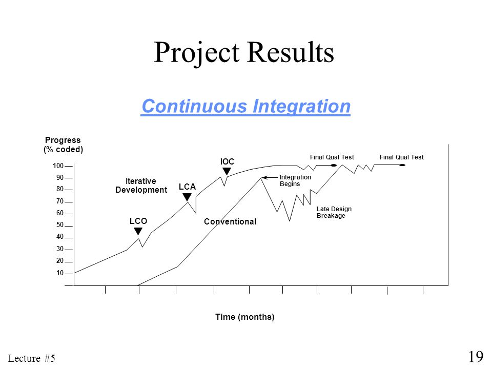 Continuous Integration Iterative Development