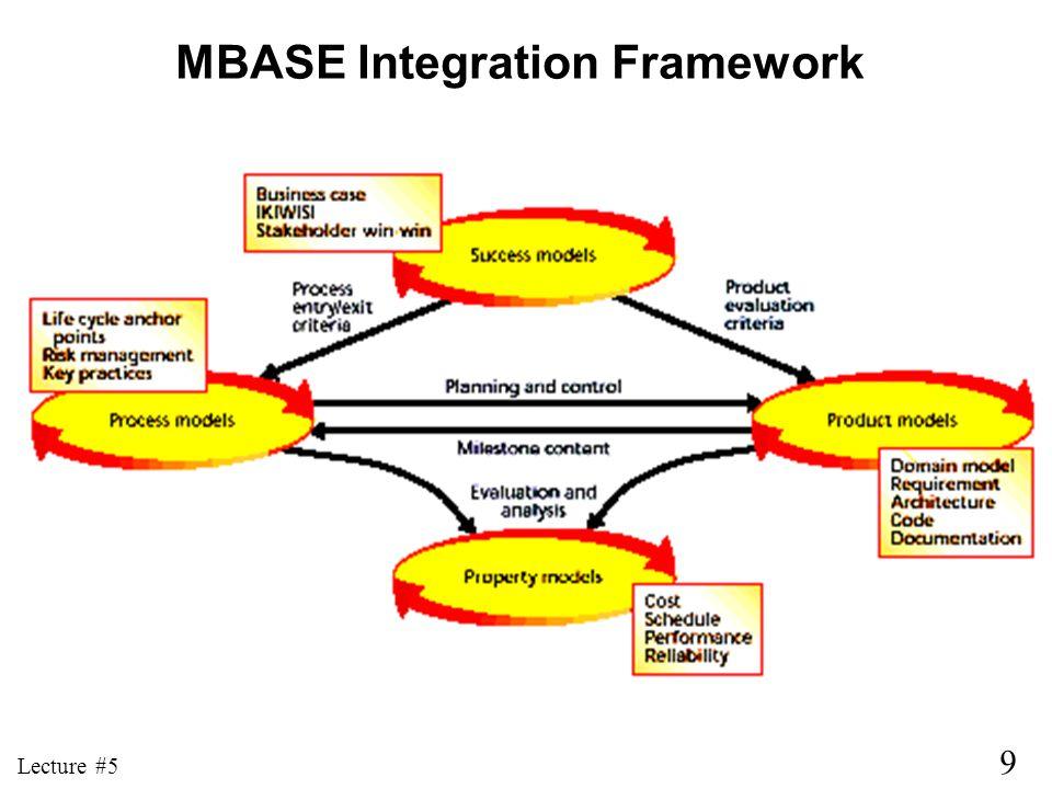 MBASE Integration Framework