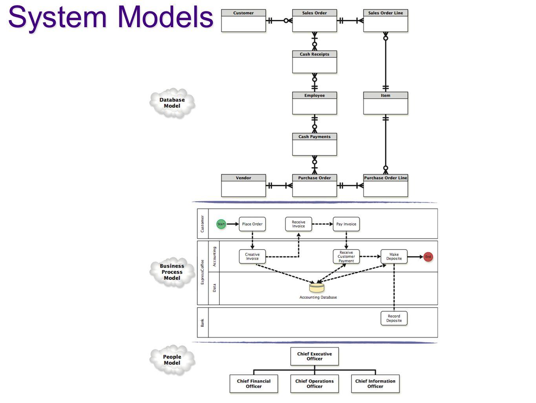 System Models