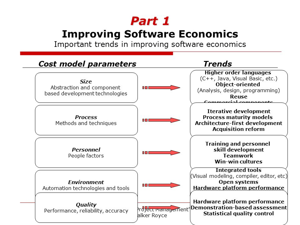 Part 1 Improving Software Economics Important trends in improving software economics