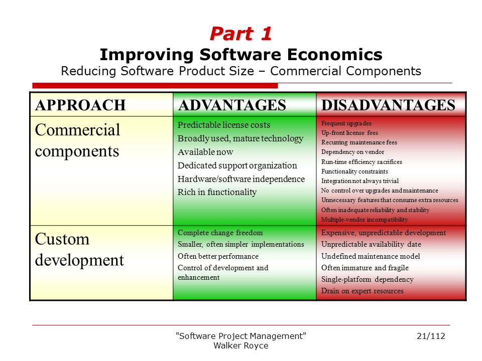 Software Project Management Walker Royce