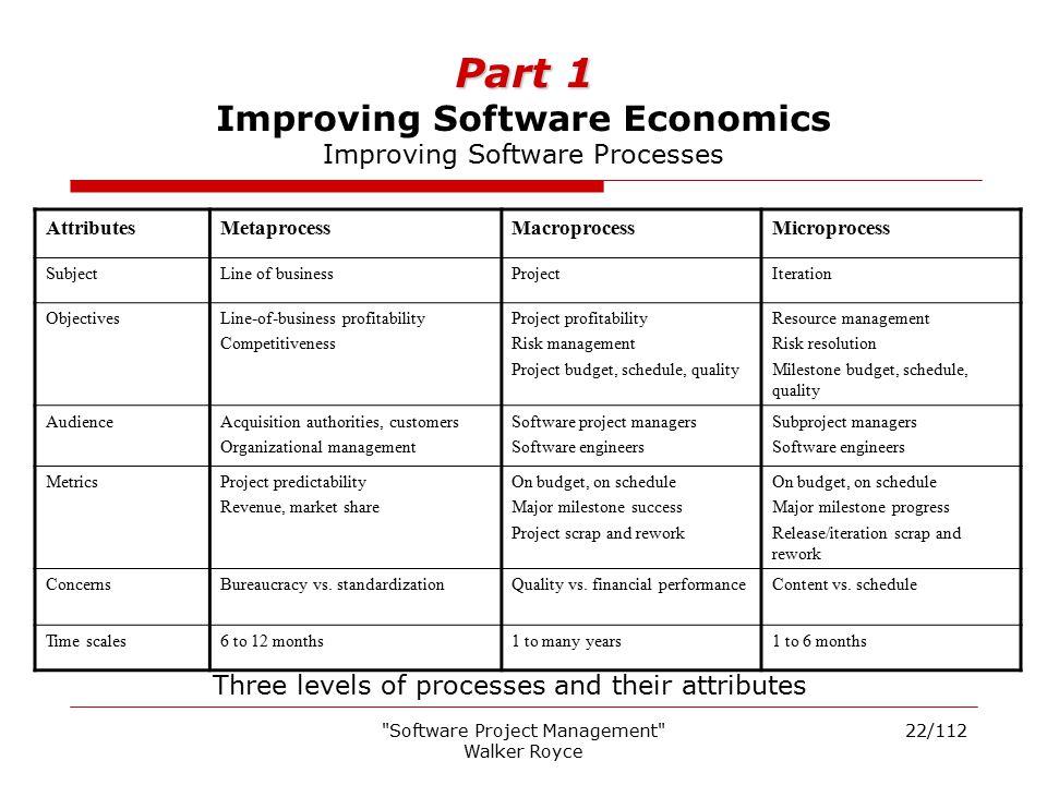 Part 1 Improving Software Economics Improving Software Processes