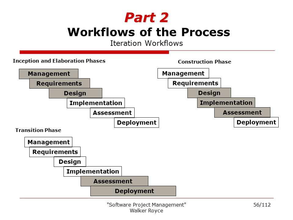 Part 2 Workflows of the Process Iteration Workflows