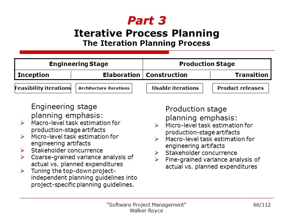 Part 3 Iterative Process Planning The Iteration Planning Process