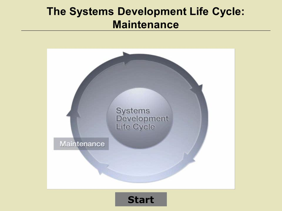 The Systems Development Life Cycle: Maintenance
