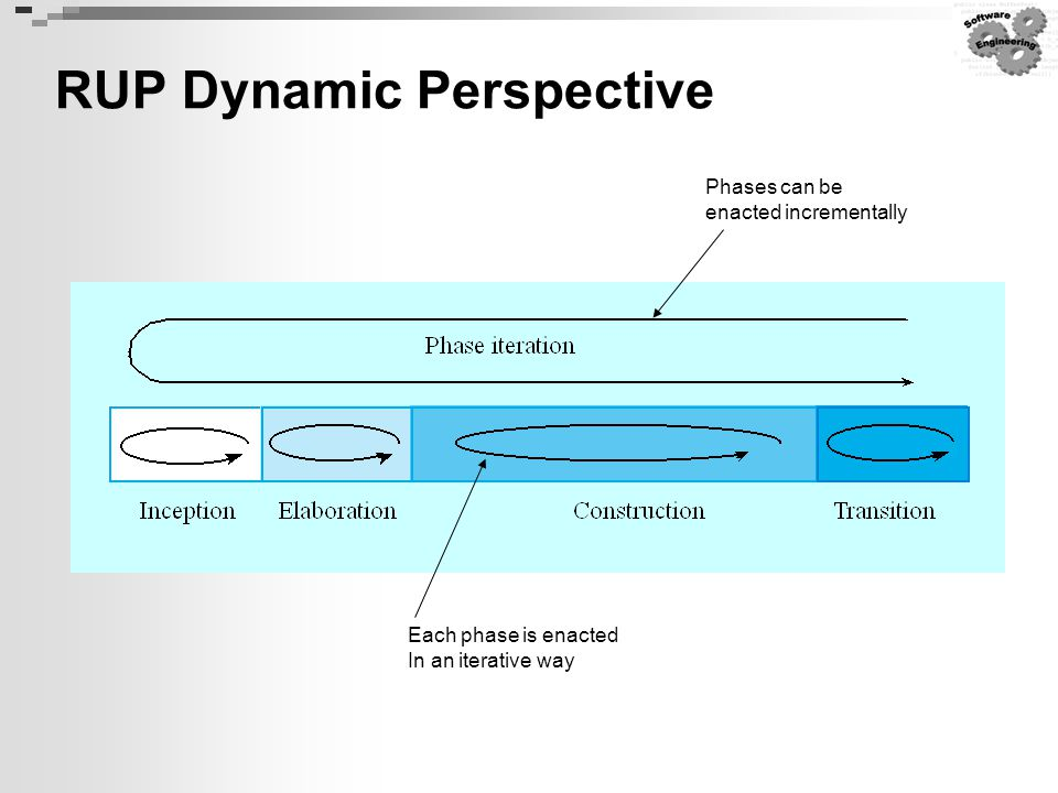 RUP Dynamic Perspective