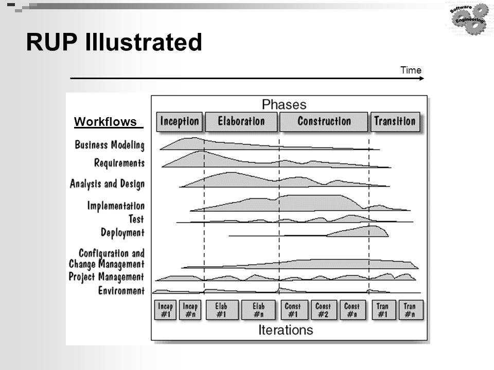 RUP Illustrated Time Workflows