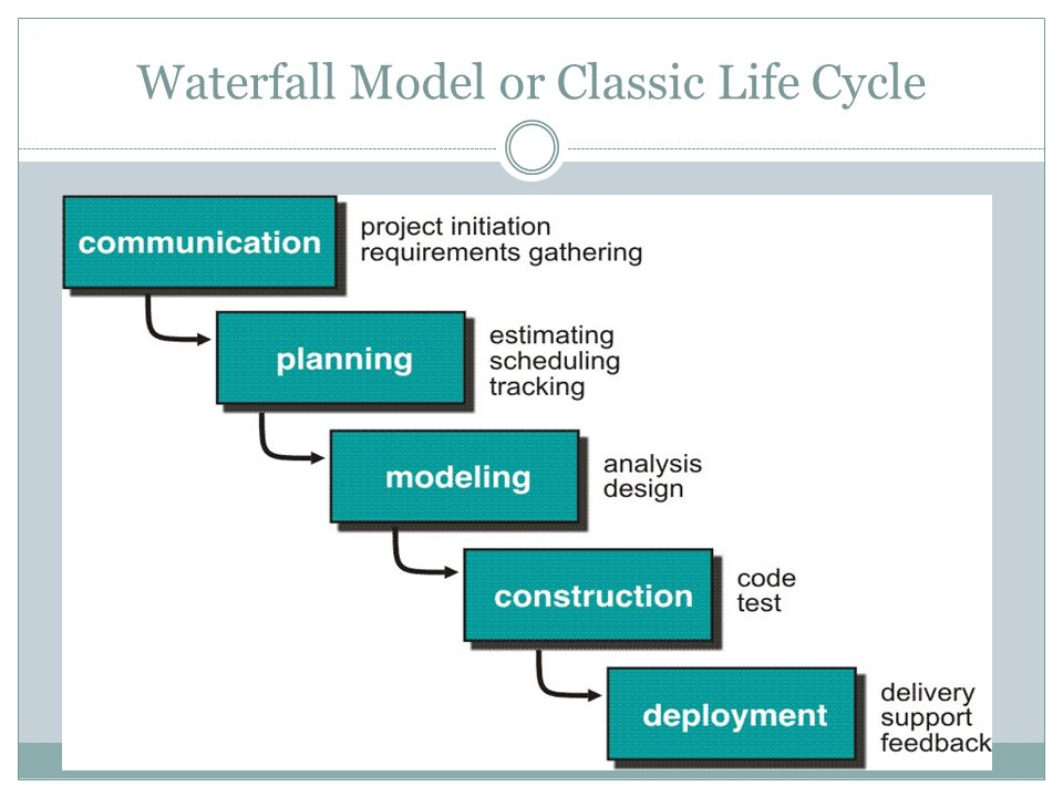 Waterfall Model or Classic Life Cycle