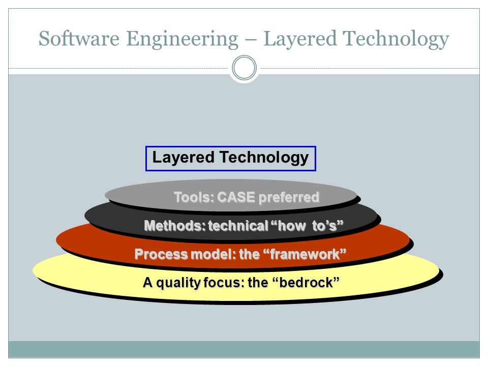 Software Engineering – Layered Technology