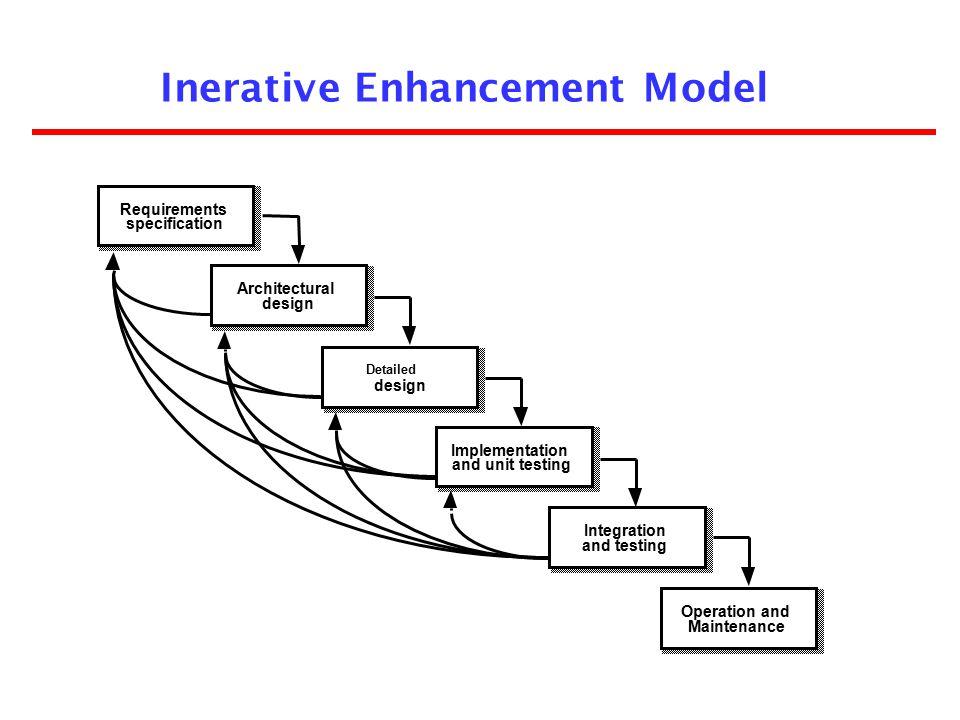 Inerative Enhancement Model