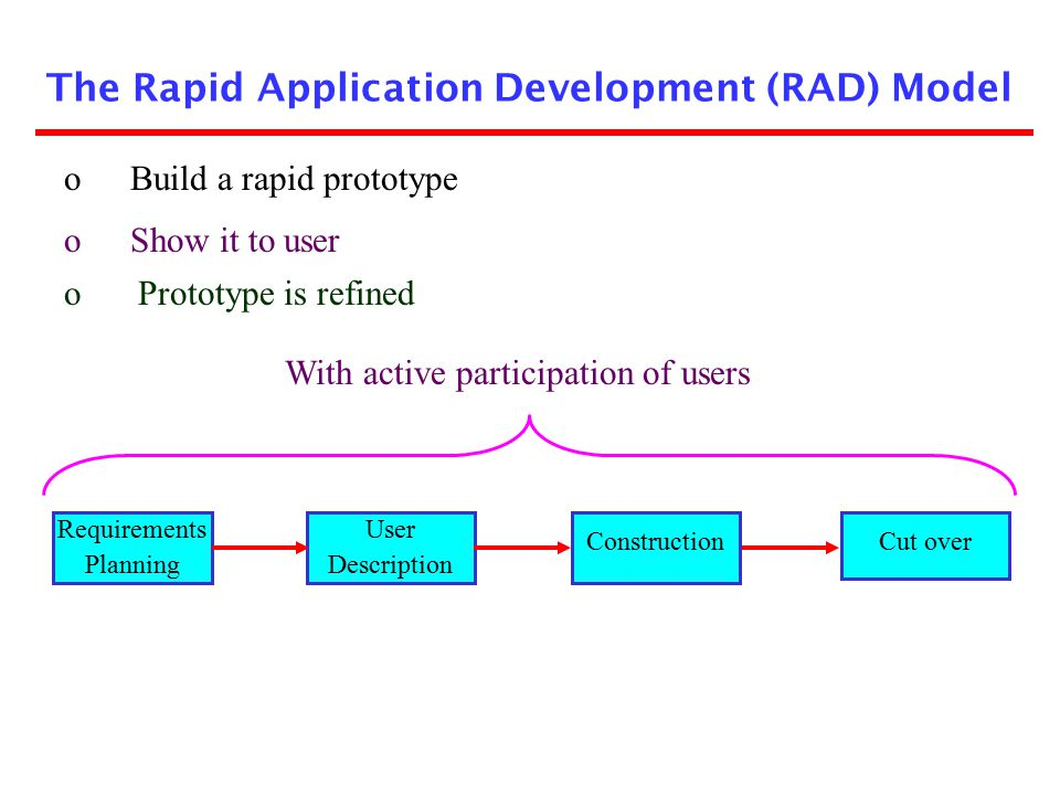 The Rapid Application Development (RAD) Model
