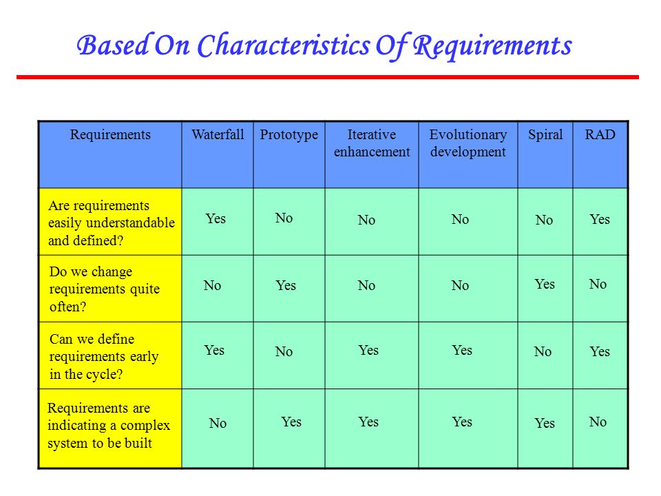 Based On Characteristics Of Requirements
