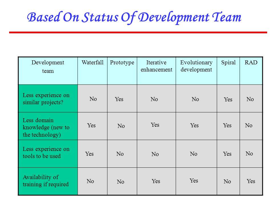 Based On Status Of Development Team