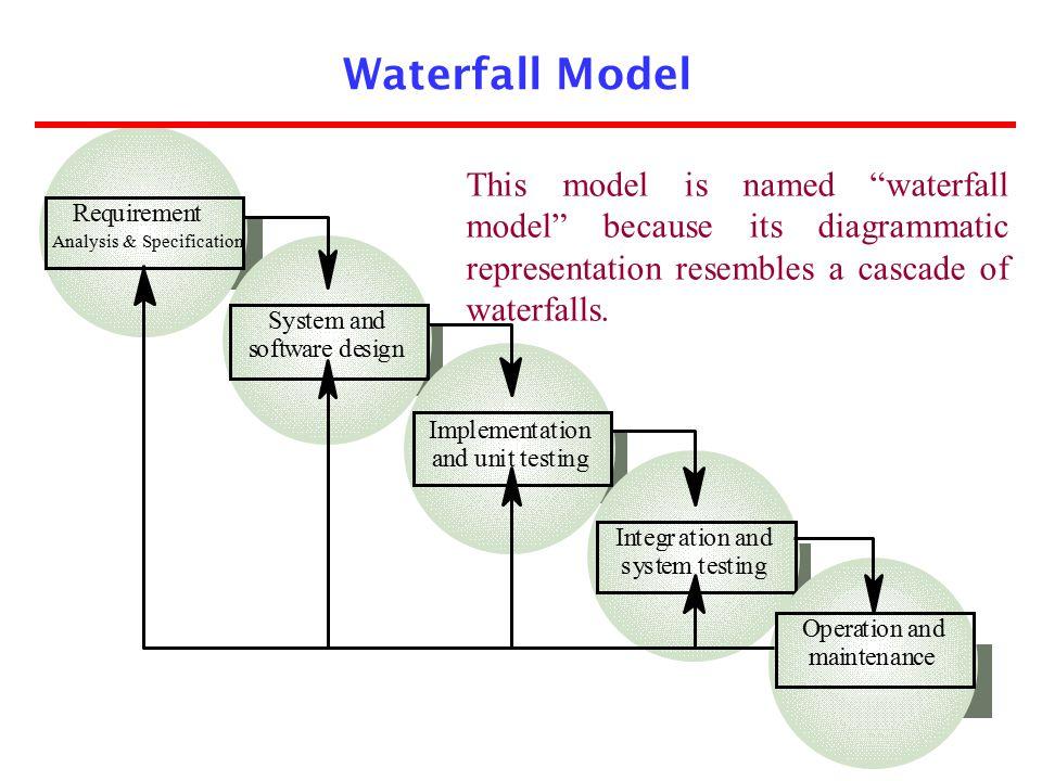 Waterfall Model R. e. q. u. i. r. m. n. t. S. y. s. a. d. o. f. w. g. I. p. l.
