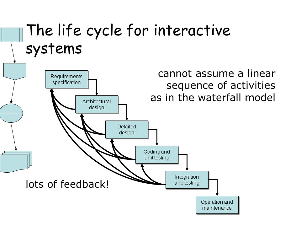 The life cycle for interactive systems
