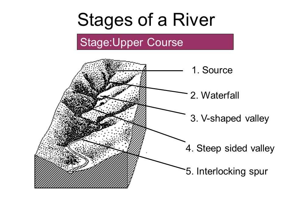 Stages of a River Stage:Upper Course 1. Source 2. Waterfall