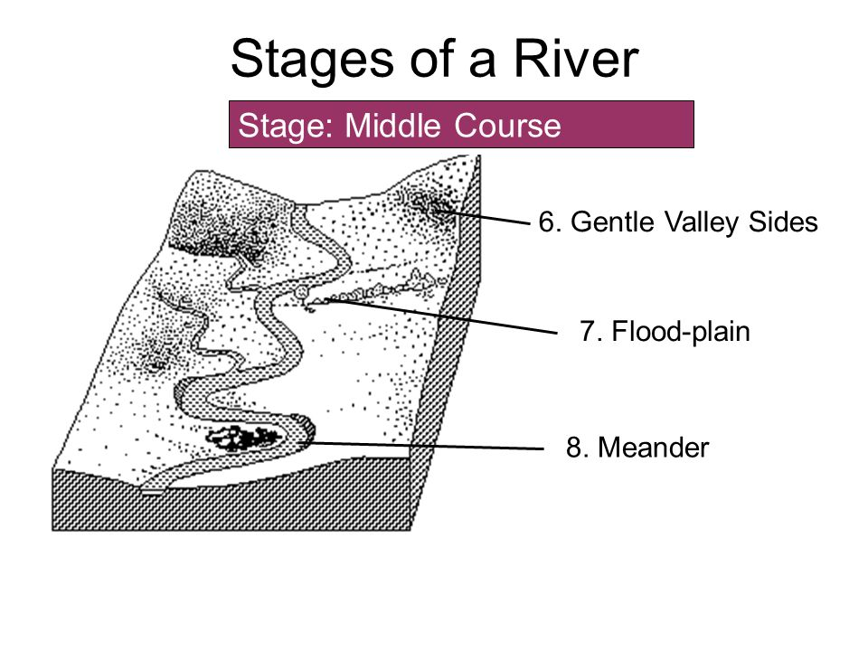 Stages of a River Stage: Middle Course 6. Gentle Valley Sides