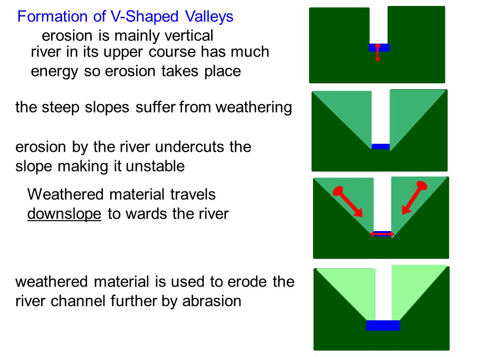 Formation of V-Shaped Valleys