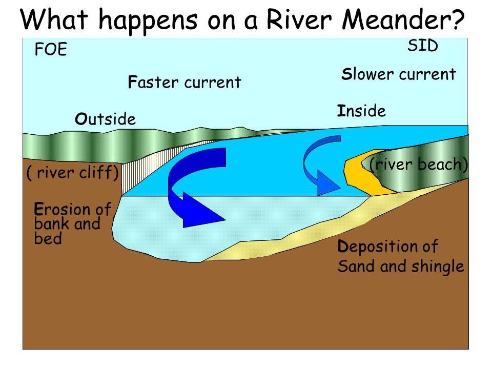 What happens on a River Meander