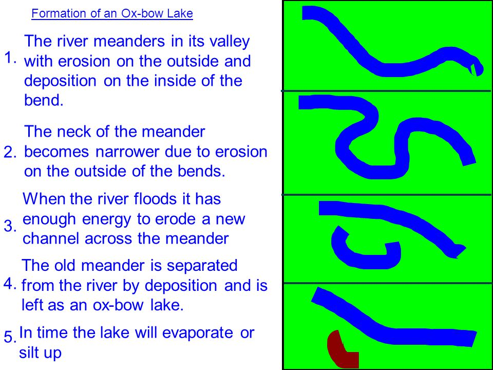 In time the lake will evaporate or silt up 5.