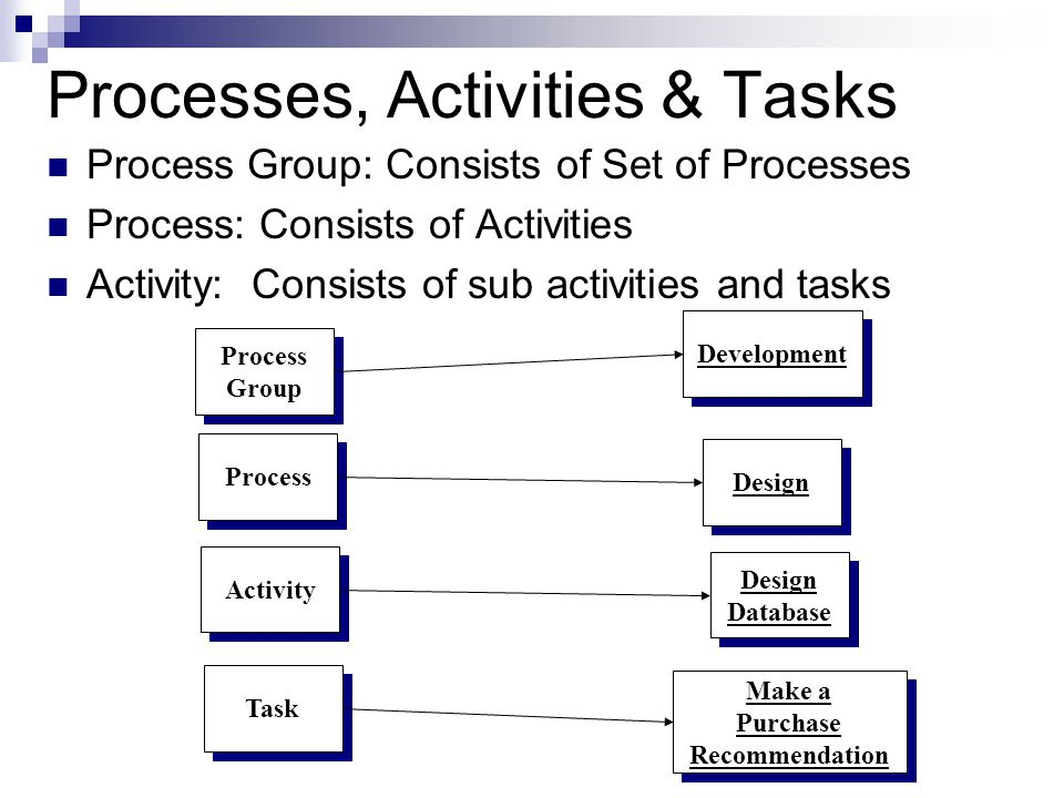 Processes, Activities & Tasks