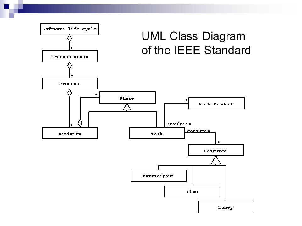 UML Class Diagram of the IEEE Standard