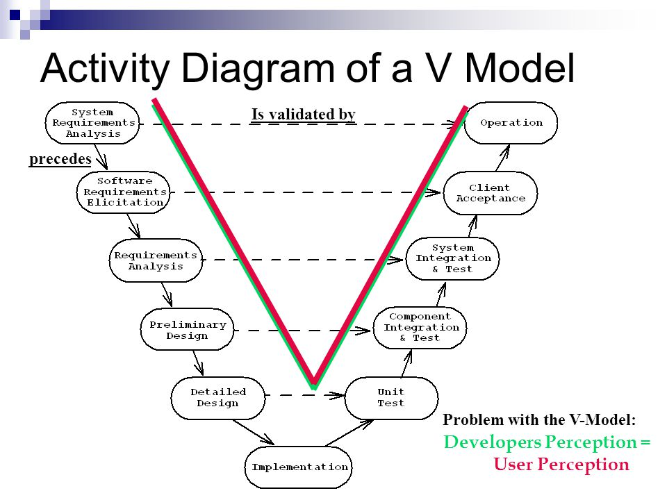 Activity Diagram of a V Model