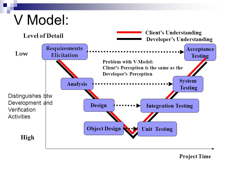 V Model: Level of Detail Low High Client's Understanding