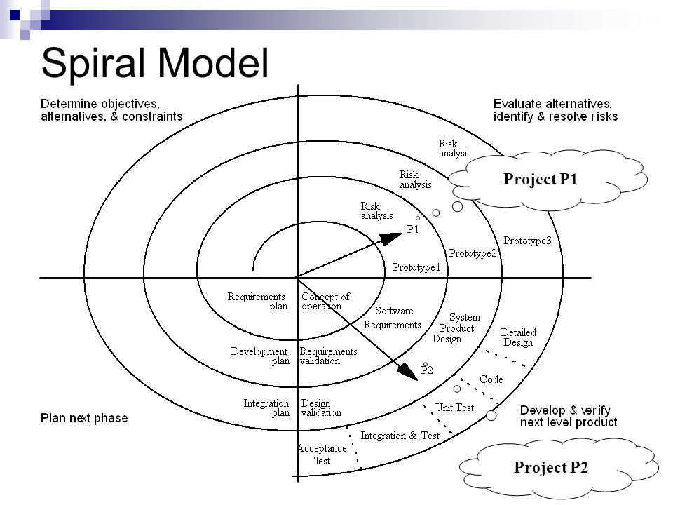 Spiral Model Project P1 Project P2