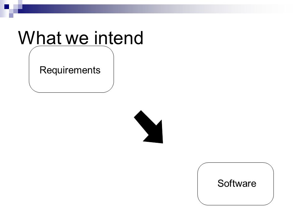 What we intend Requirements Software