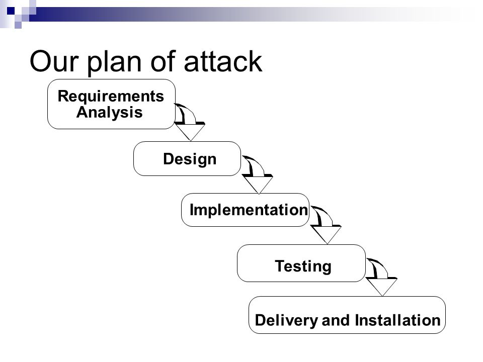 Our plan of attack Requirements Analysis Design Implementation Testing