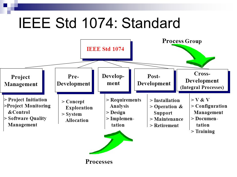 IEEE Std 1074: Standard Process Group Processes IEEE Std 1074 Project