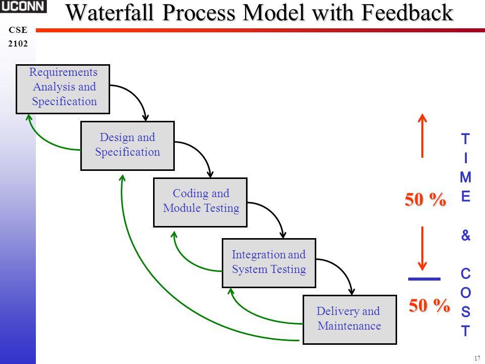 Waterfall Process Model with Feedback