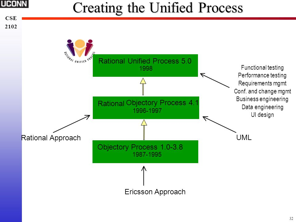 Creating the Unified Process