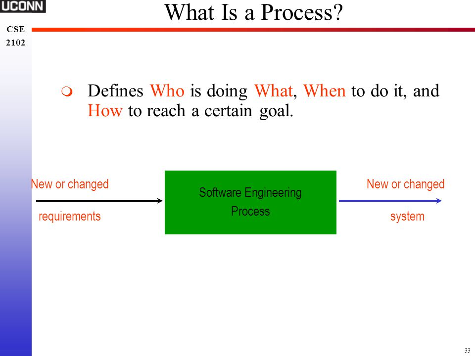 What Is a Process Defines Who is doing What, When to do it, and How to reach a certain goal. New or changed.