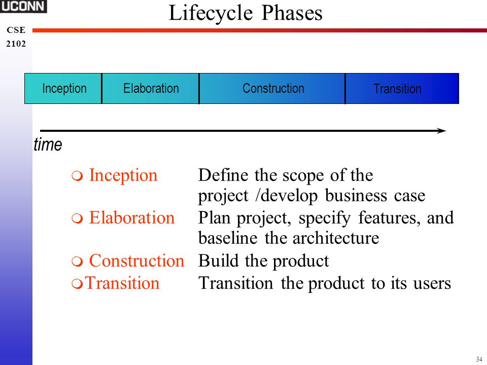 Lifecycle Phases time. Inception. Elaboration. Construction. Transition. Inception Define the scope of the project /develop business case.
