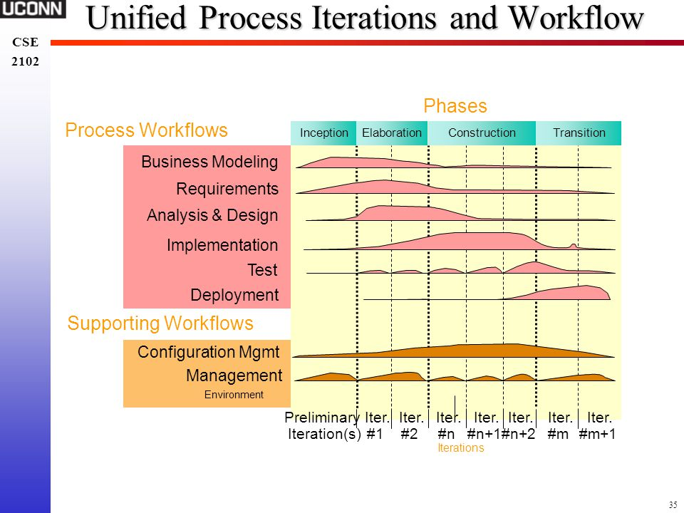 Unified Process Iterations and Workflow