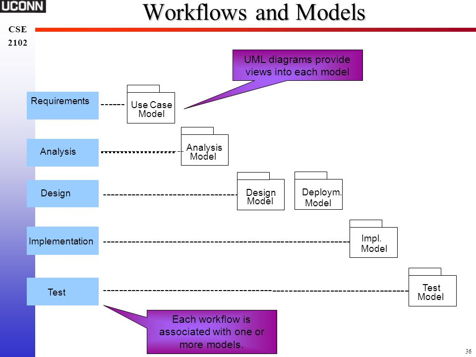 Workflows and Models UML diagrams provide views into each model