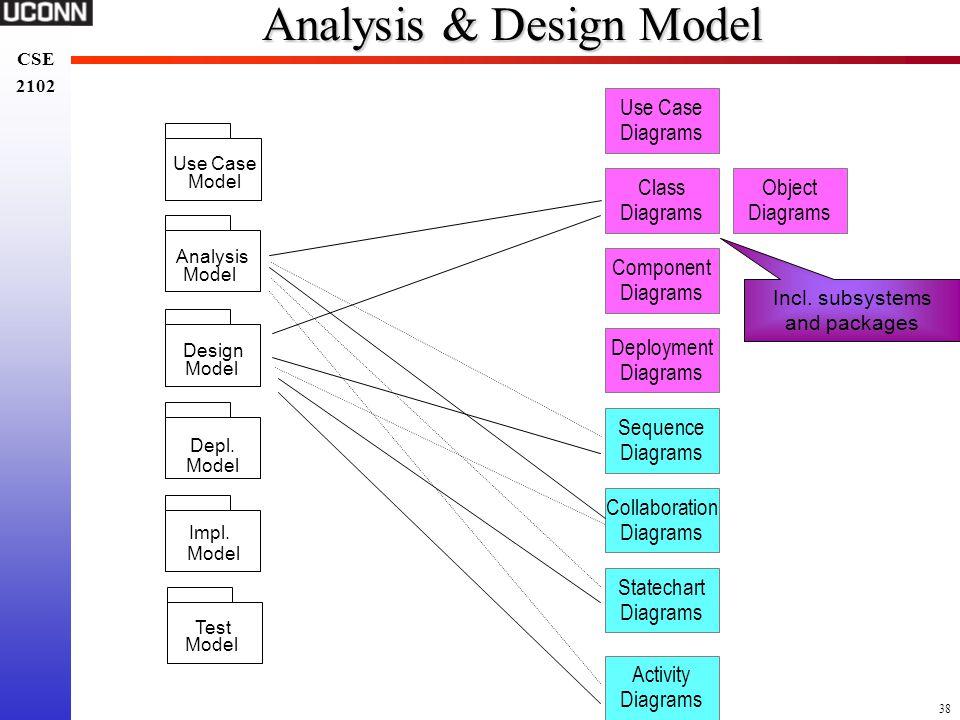 Analysis & Design Model