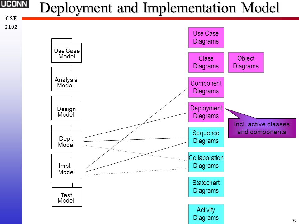 Deployment and Implementation Model