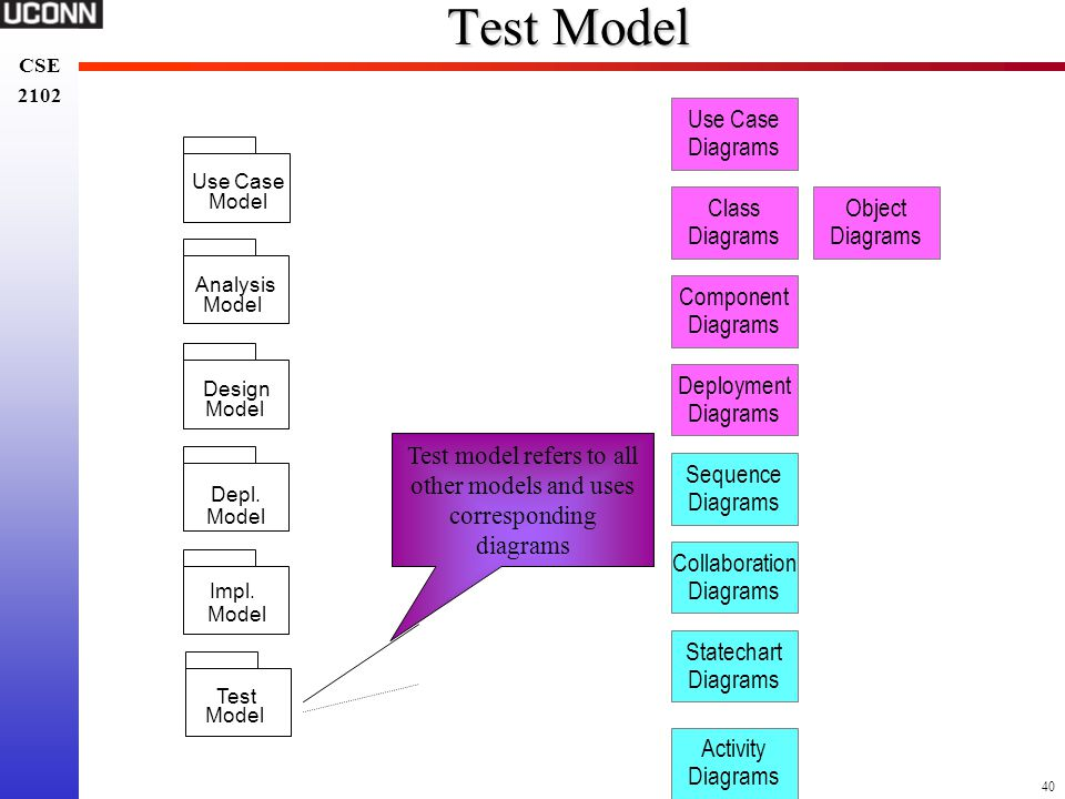 Test model refers to all other models and uses corresponding diagrams