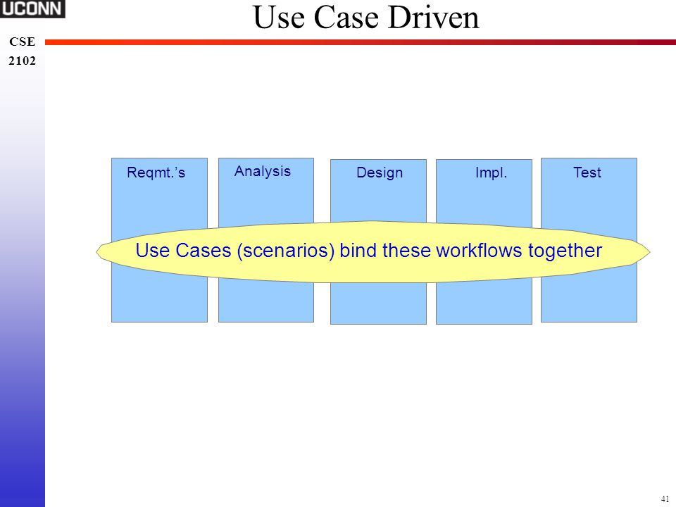 Use Cases (scenarios) bind these workflows together
