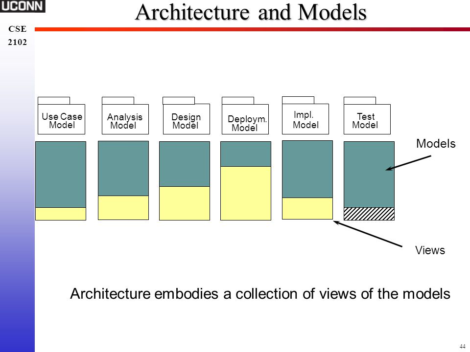 Architecture and Models